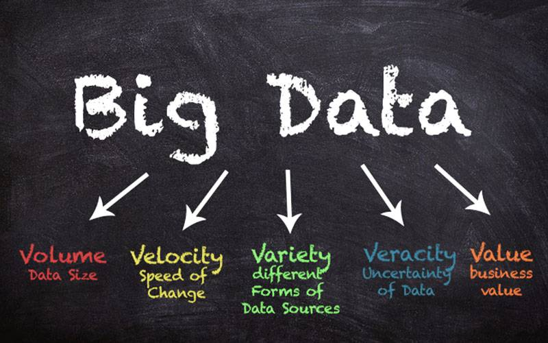 Big data, data analytics, big data, data collection, big data analytics, you are watched everywhere, 5Vs of big data, tracking consumers, feeding trends, 5vs of big data